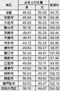 辽宁省人口4259.1407万人 沈阳常住人口超900万