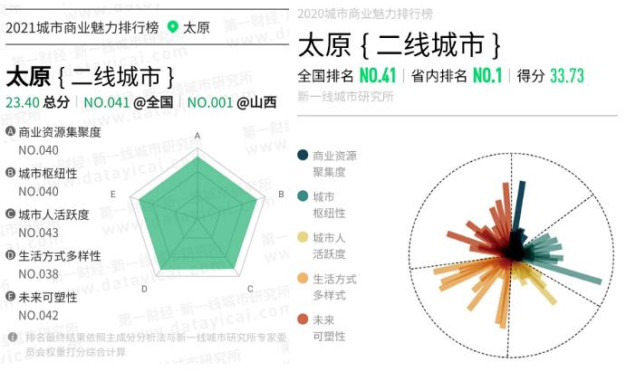 中国城市排行榜出炉!山西…