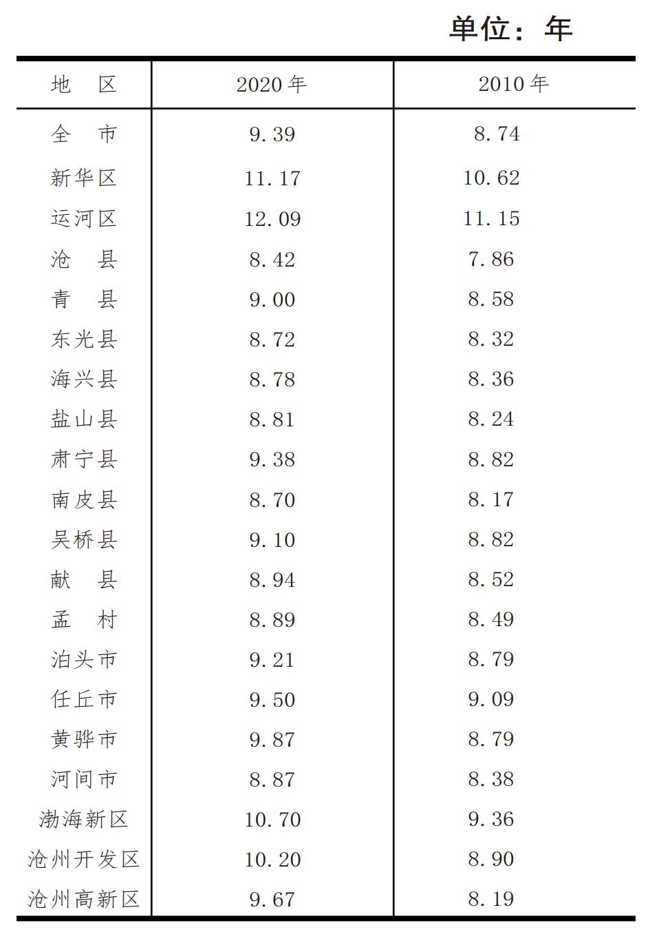 沧州市多少人口_沧州市最新人口普查详情