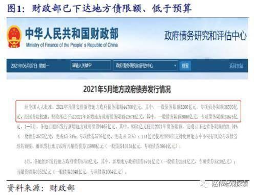 """赵伟:地方债供给""""来袭""""?                                   图1"""