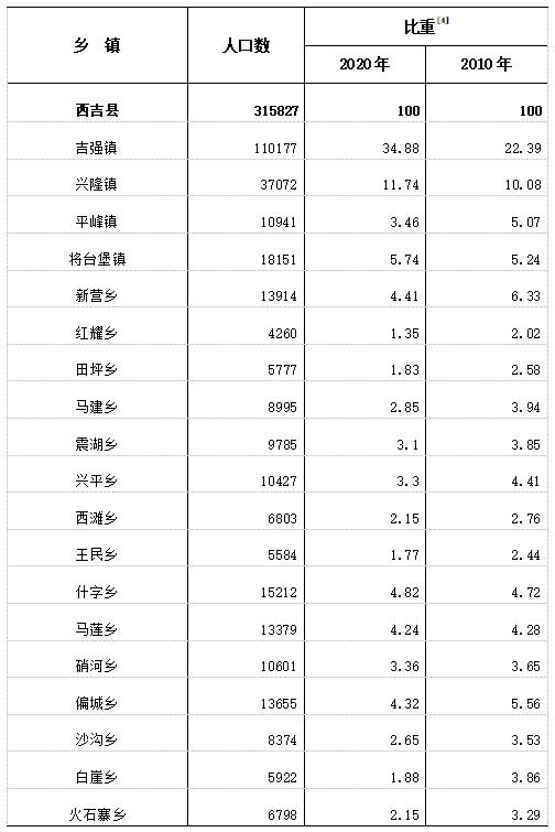 西吉人口_西吉县最新人口普查结果公布,全县常住人口为315827人.