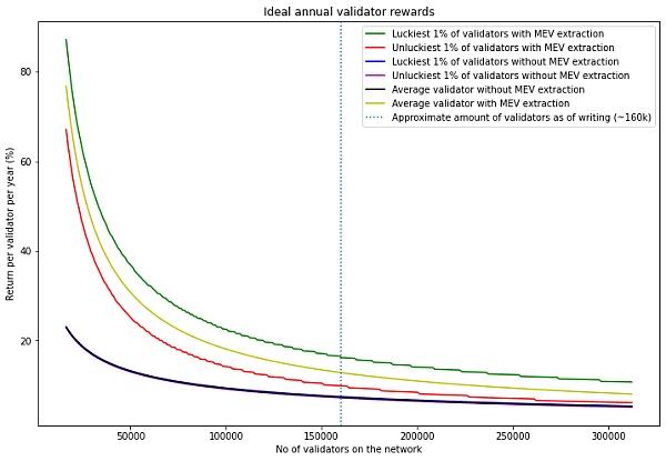 ETH 2.0 中也将有 MEV?验证者的收益将如何受到影响?