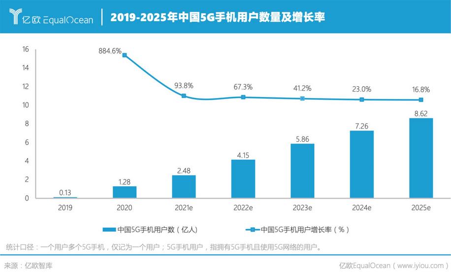 中国|年中·2025年中国5G手机用户数将超过8亿