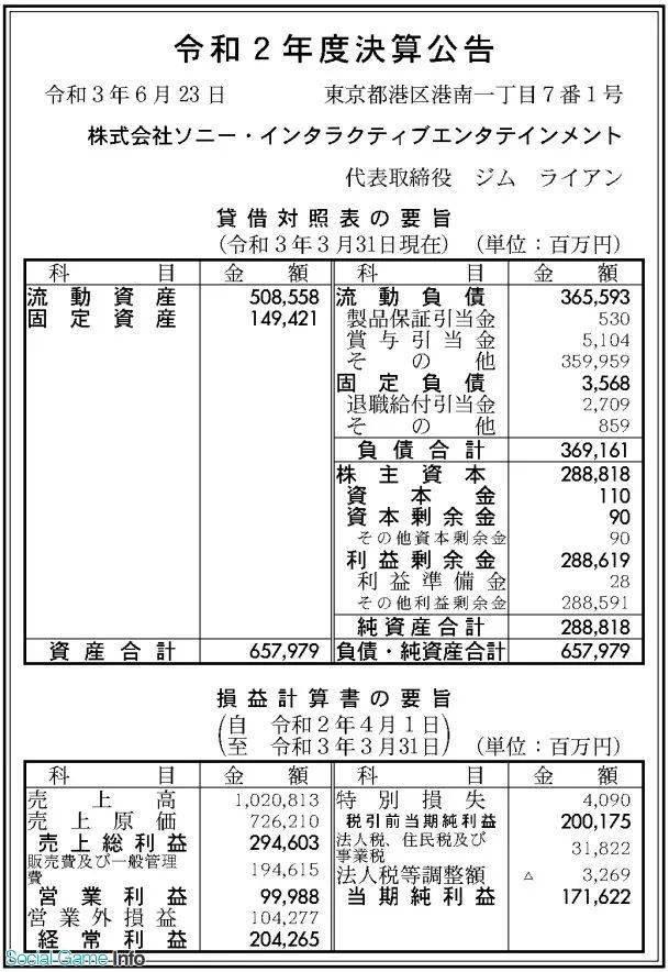 索尼互动娱乐20-21年财报:营收近1000亿日元,PS5亏损,PS Plus成增收主因