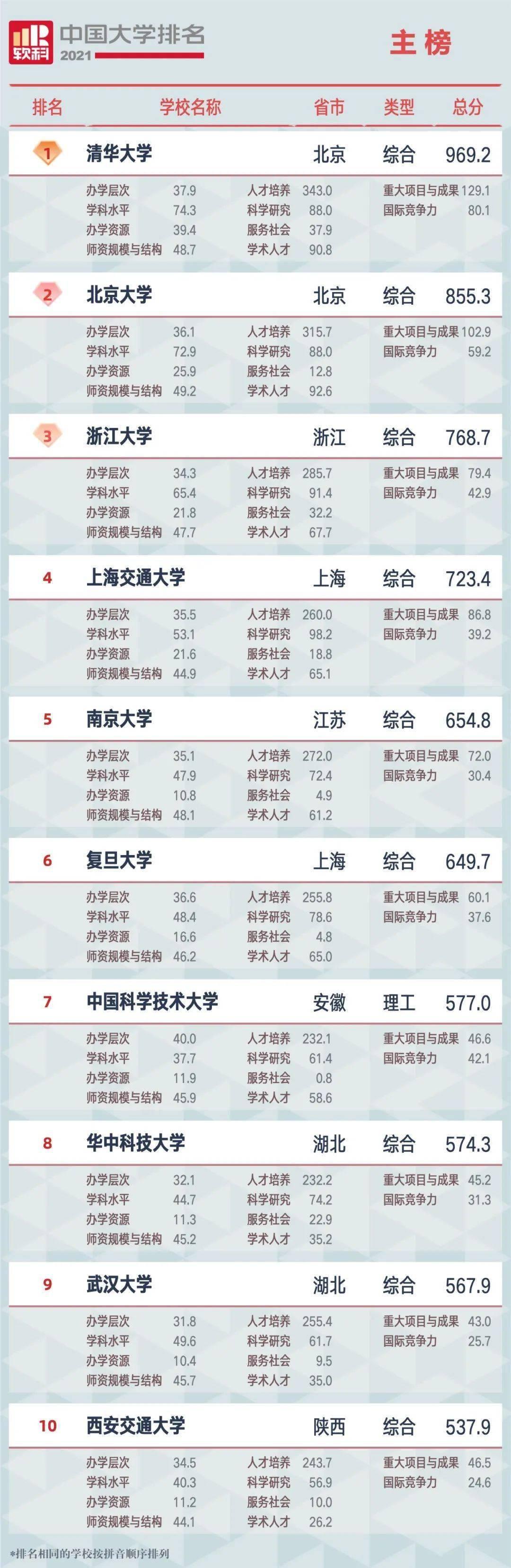 说说排行榜_看完2019年全国水质排行榜我们来说说南京的