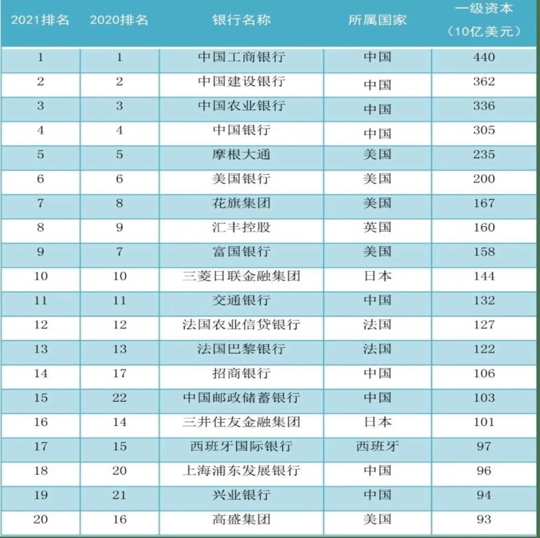 金融机构排行_2021年国内金融公司排名榜中国十大金融公司排行榜