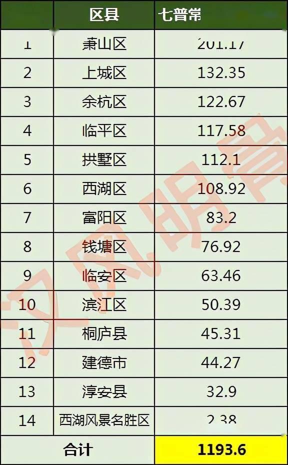 杭州市多少人口_杭州各区县人口一览:临平区117万,桐庐县45万