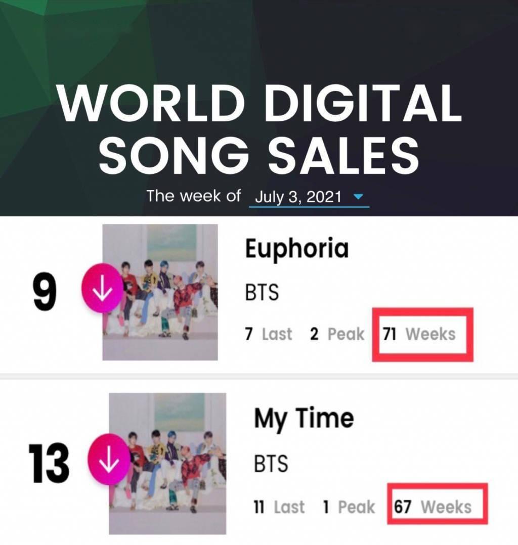 韩国音源排行榜_韩国乐坛现状:《闲着干嘛呢》霸占韩国音源,BTS走红欧美市场
