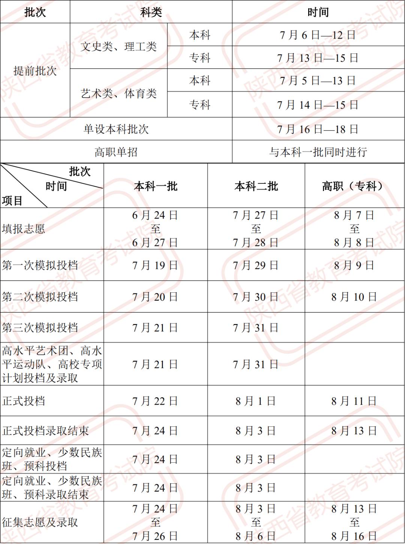 2021年陕西高考录取日程安排公布