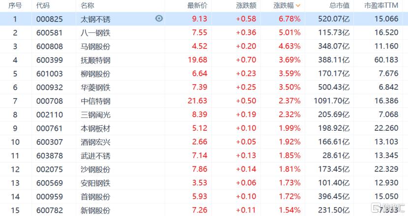 钢铁行情卷土重来,马鞍山钢铁股份一度涨超5%