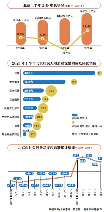 北京上半年GDP同比增13.4% 经济回稳向好