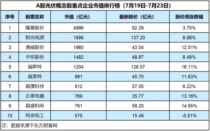 光伏板块持续强势,福斯特上涨16.11%,海润光伏宣告破产「光伏周评榜」|