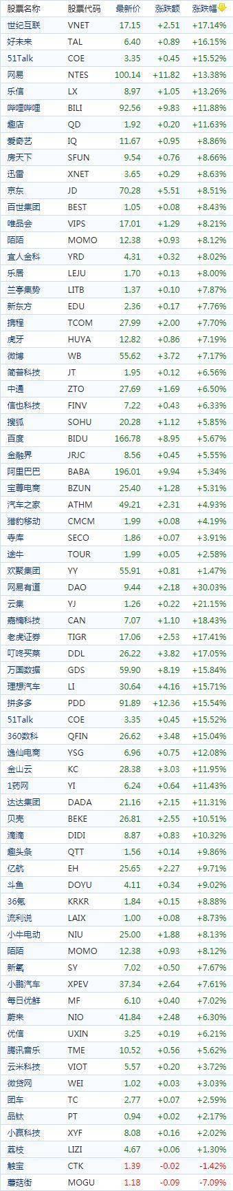 中国概念股周三收盘普遍收涨 科技股普涨好未来涨近16%