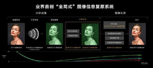 华为P50系列手机发布 4488元起 搭载鸿蒙2.0