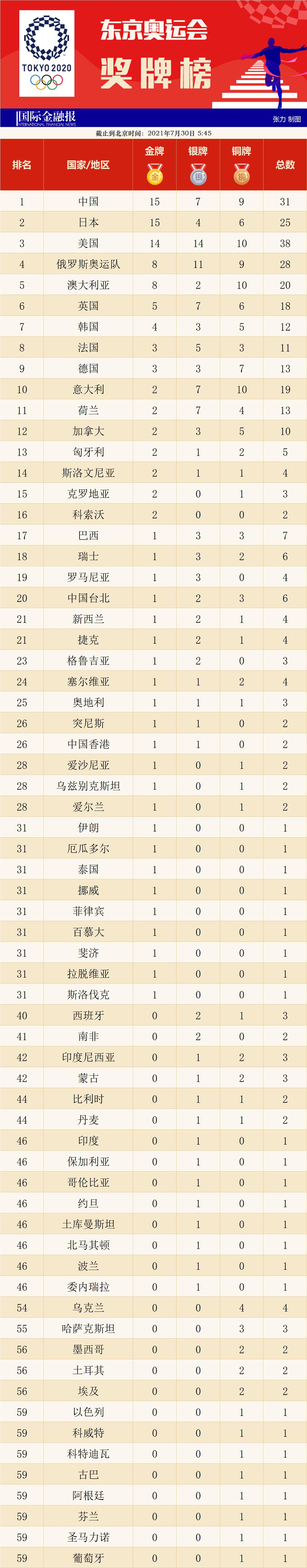 奥运会奖牌榜:中国总数第二t13