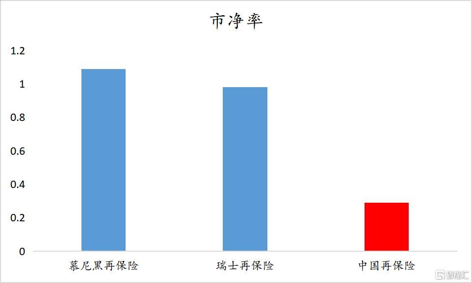 中国再保险(1508.HK):归母净利预增超50%,数字化转型打开长期天花板