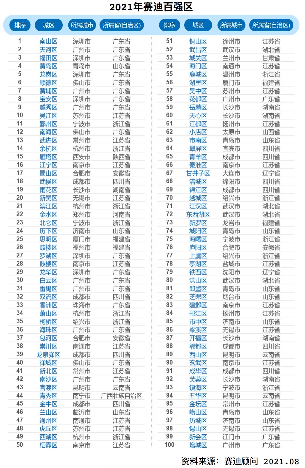 广东gdp城市排名_2021年上半年广东各城市GDP排行榜