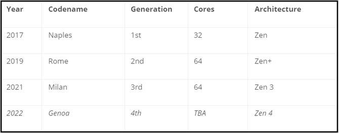 两个第三代处理器的故事:AMD和英特尔