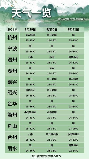 今日全国温度排行_晨间天气秋老虎还不走,今日晴,目前气温30℃