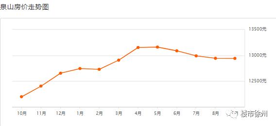 吐血整理!9月徐州431個小區房價曝光!218個小區跌了!
