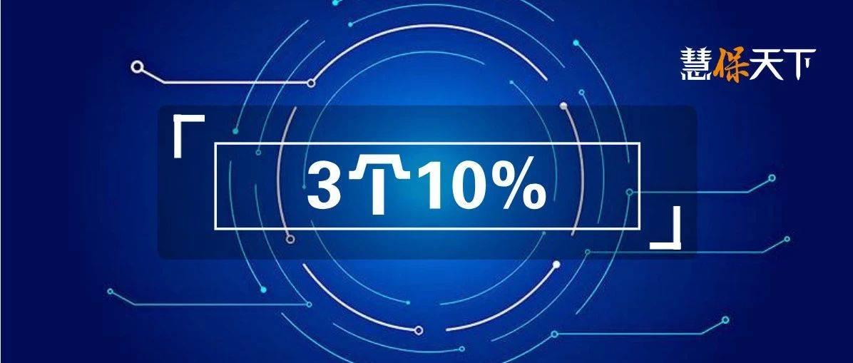 银保监会树立财险新目标:2023年底,实现这3个10%