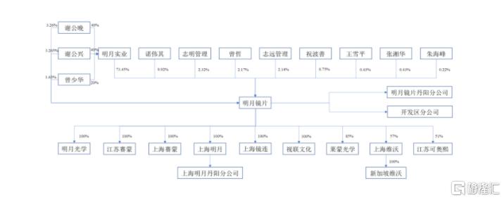 明月镜片创业板已提交注册又近A股一步 目前保荐机构为东方证券