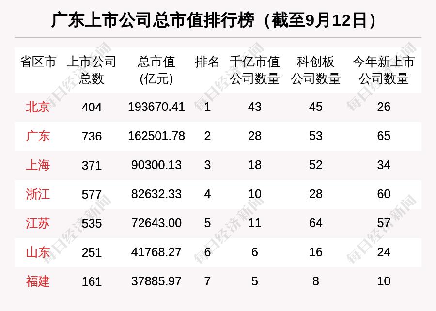 广东区域股市周报:板块总市值涨4224亿 中青宝涨83.29%涨幅第一