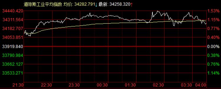 美联储维持近零利率,美股三大指数创两月最大涨幅,道指涨338点