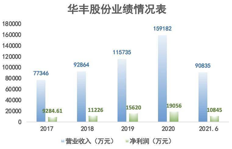 华丰股份地量成交推送转案难阻二度破发 上市不到一年跌破发行价
