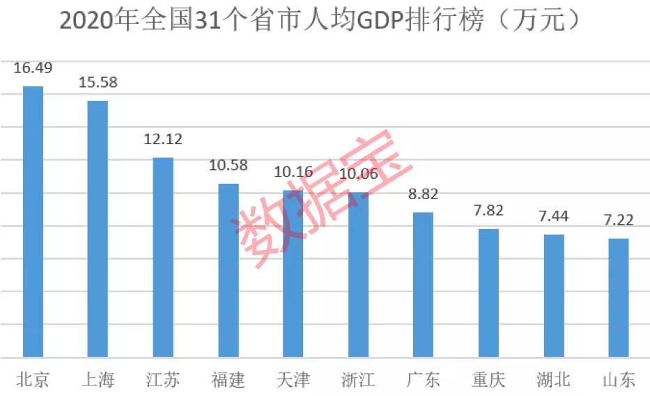 2019全国城市人均gdp_全国城市人均GDP排行榜:深圳只排第七,这个城市成为全国第一,...
