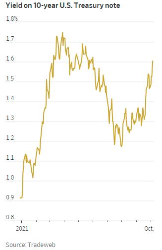 10年期美债收益率升破1.6% 本周会否向一季度高位发起冲击?