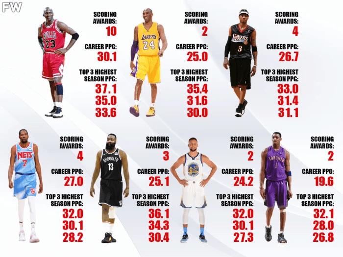 NBA 历史上最有技巧的 7 位得分手