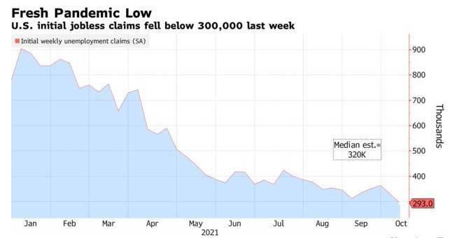 美国上周初请失业金人数为29.3万预期32万人