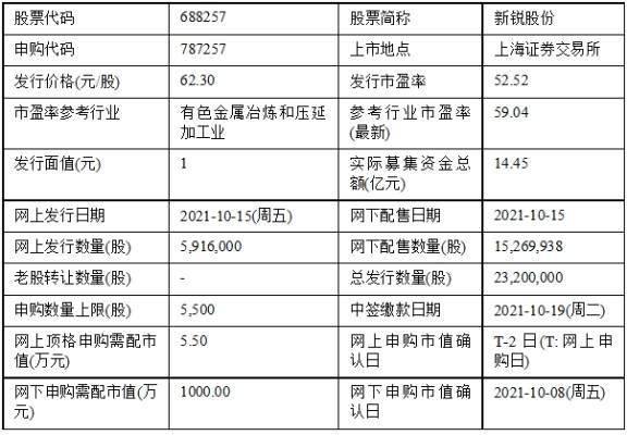今日申购:华润材料、戎美股份、精进电动、新锐股份